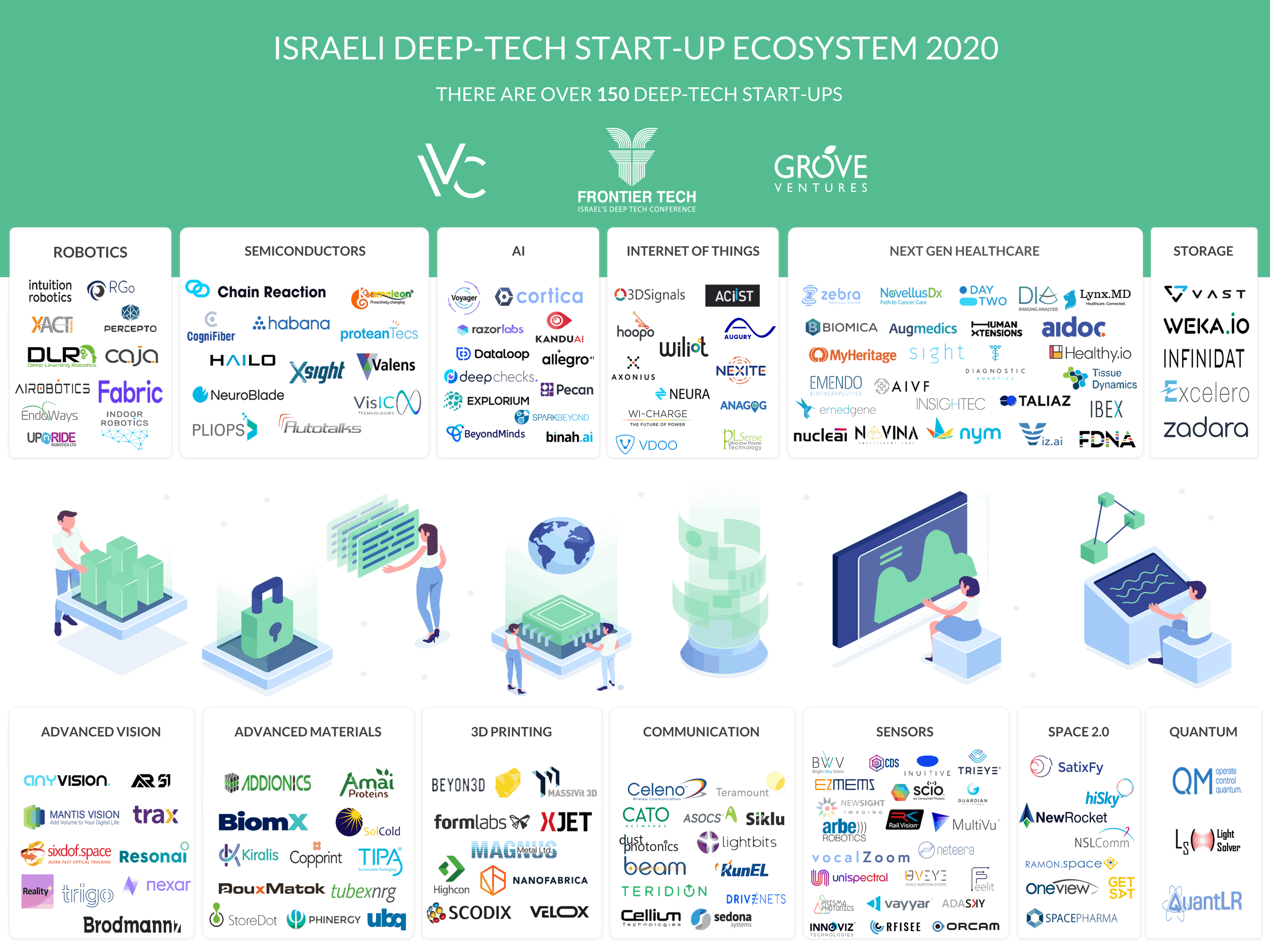 The Israeli Deep-Tech Ecosystem